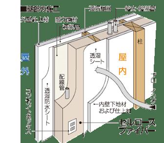 壁部の施工